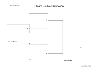 3 Team Bracket http://www.printz.org/Sports/Double-Elimination-Brackets/3-Team-Double-Elimination-Bracket