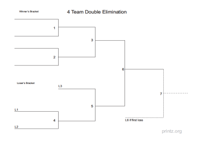 graphic relating to Printable Double Elimination Bracket referred to as 7 Workers Double Removal Bracket