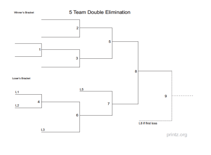 5 Team Sports Bracket http://www.printz.org/Sports/Double-Elimination-Brackets/5-Team-Double-Elimination-Bracket